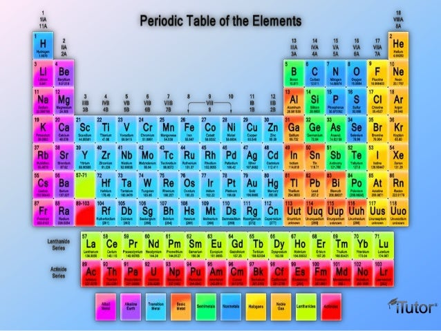 Introduction to periodic table comby itutor 2 how to read the periodictable urtaz