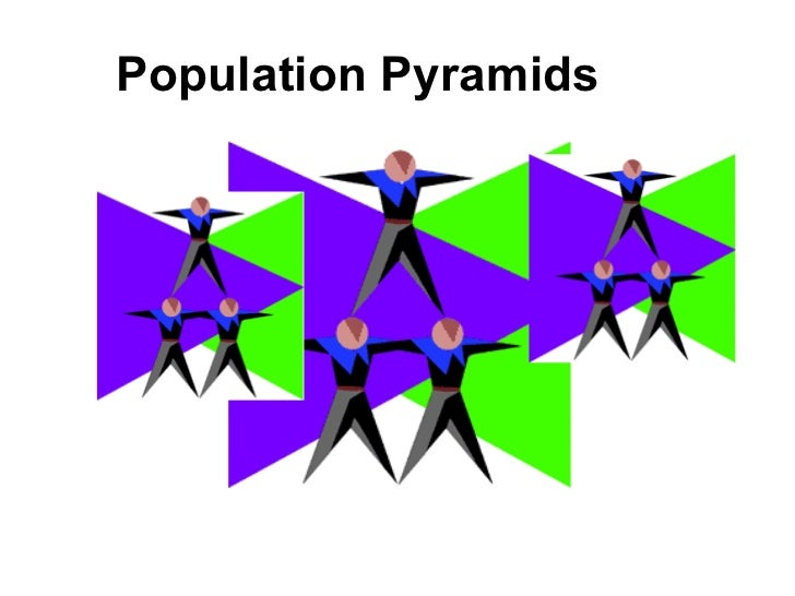 Introduction to population pyramids Slide 2