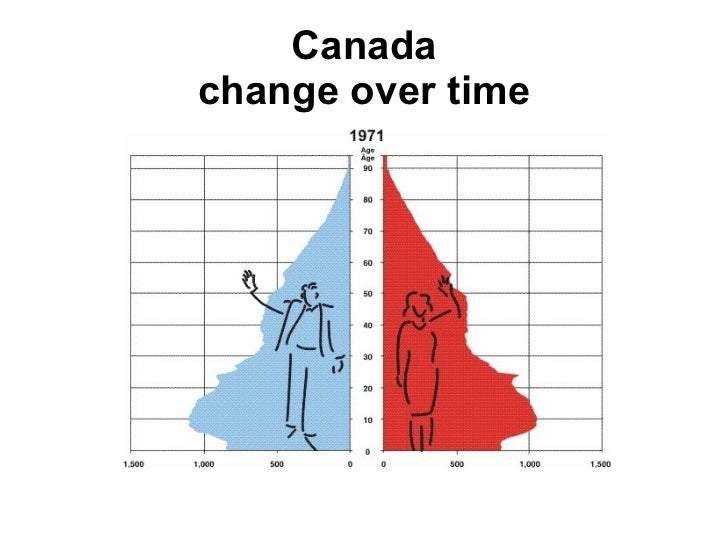 an overview of the concepts of immigration and the canadas growth The following table represents the government of canada's immigration plan for 2017, with a comparison to the target levels from 2016 to find out if you are eligible for one of these canadian immigration programs, please fill out a free assessment form.