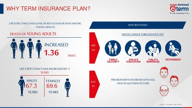 Kotak Preferred e Term Plan : An Online Life Insurance ...