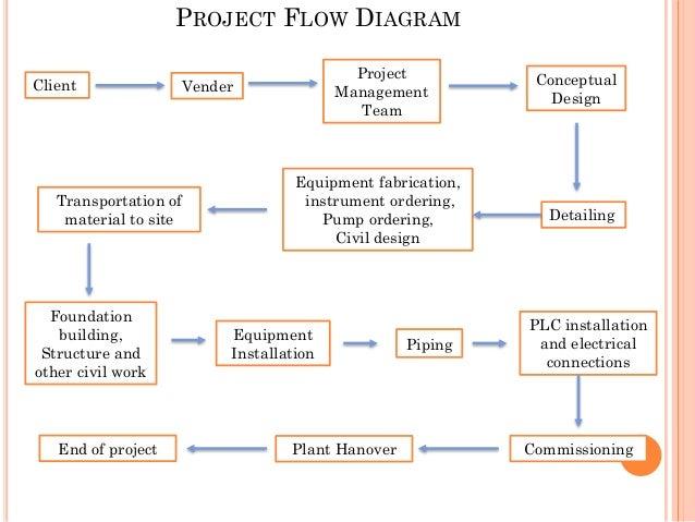advantages of process flow diagram engineering process flow diagram