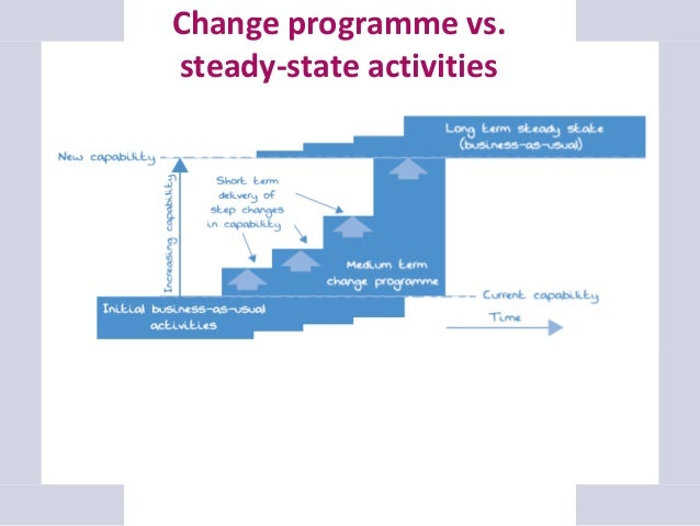 Create a clear structure Strategic Programme boundaries and approvals Influenced by/affect other teams & key external stak...