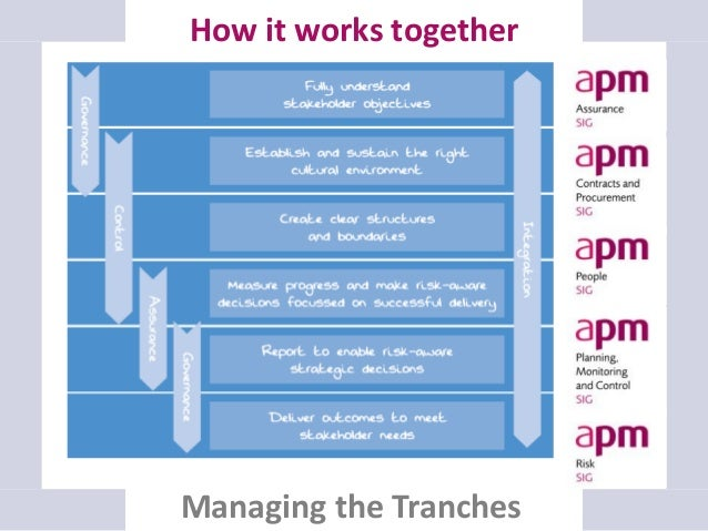 Responsibilities, roles & actors Governance and leadership Making the change Managing integration & relationships Engaging...