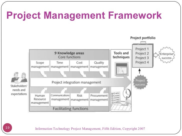 Information Technology Management: Introduction To Project Management