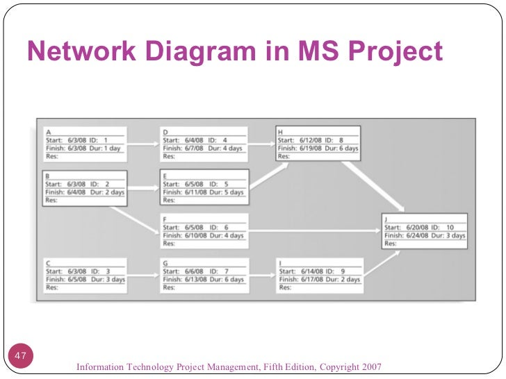 project on network diagram Network diagram is the tool for description, study and analysis of network knots and connections between these knots created network diagram can present you the existing information in comprehensible graphic view network diagrams are divided into physical network diagrams and.