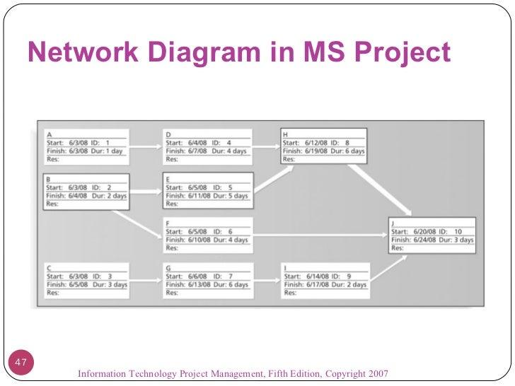 Portfolio International Project Network Diagram Enthusiast Wiring