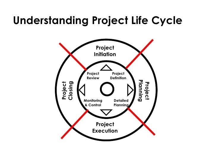 Introduction To Project Management Megat
