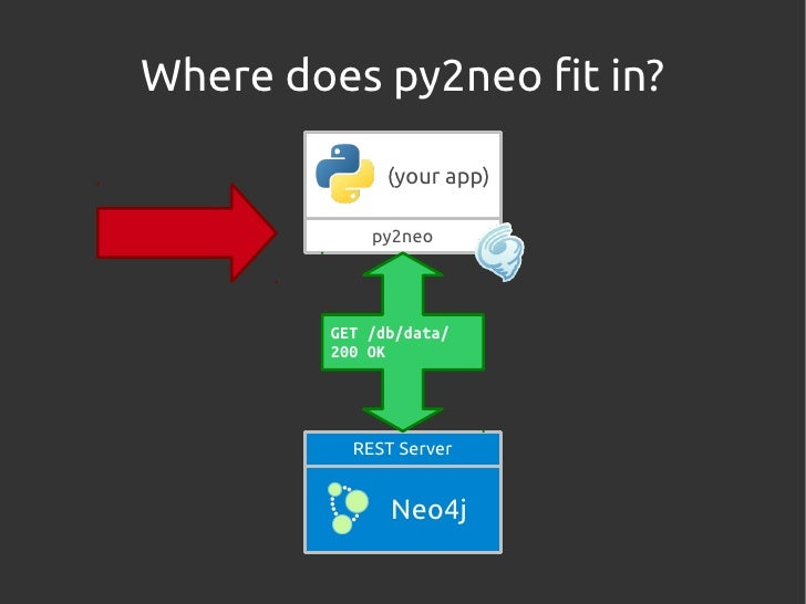 Introduction to py2neo Slide 3