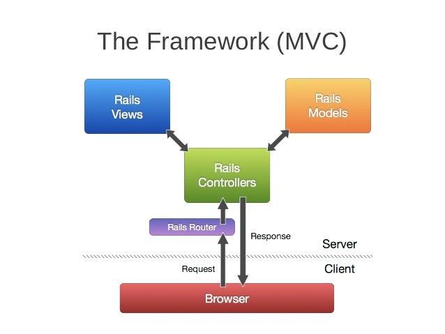 The Framework (MVC)