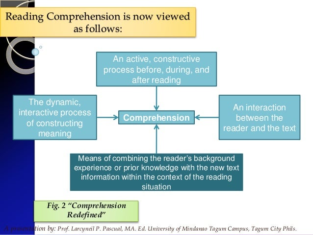 Introduction to reading by sir larcyneilpascual maed reading comprehension ccuart Gallery