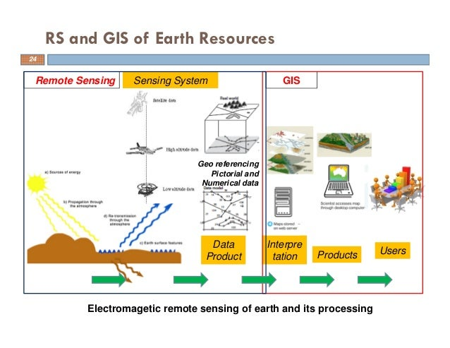 thesis upon out of the way sensing in addition to gis