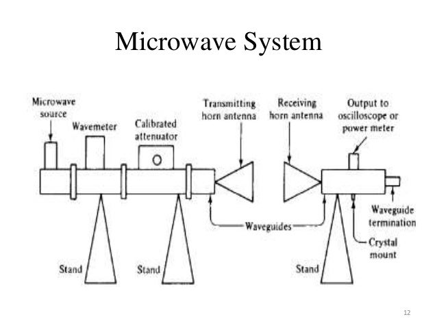Introduction to rf and microwave circuits