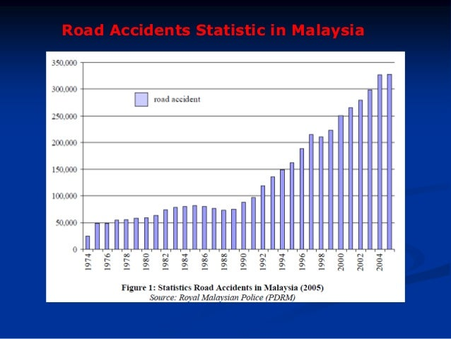 road accident in malaysia 2006-2-1  analysis of accident rates by age, gender, and time of day based on the 1990 nationwide personal' transporta-  2901 baxter road.