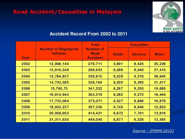 human factor is the main causes of road accident Effect of driver's personal characteristics on traffic accidents  of involvement in a road accident than  that human factor is highly involved in.