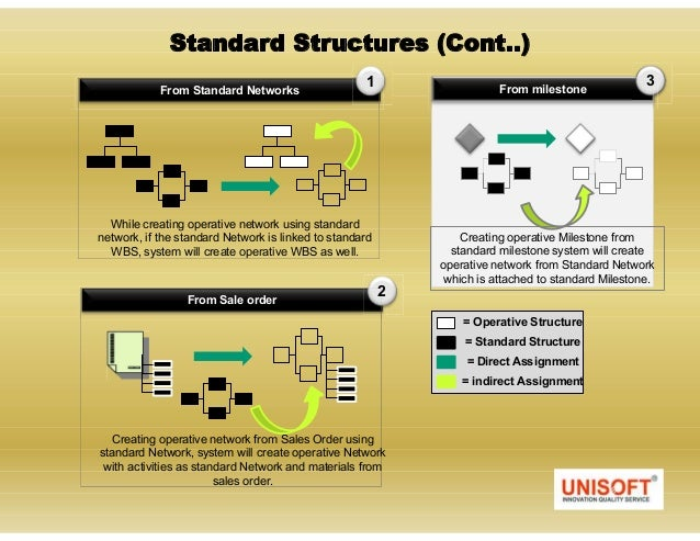 how are wbs and project networks linked