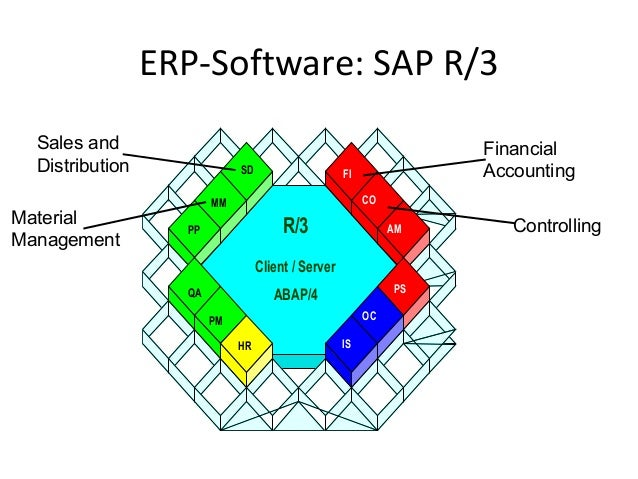 Introduction To Sap R3 Mm