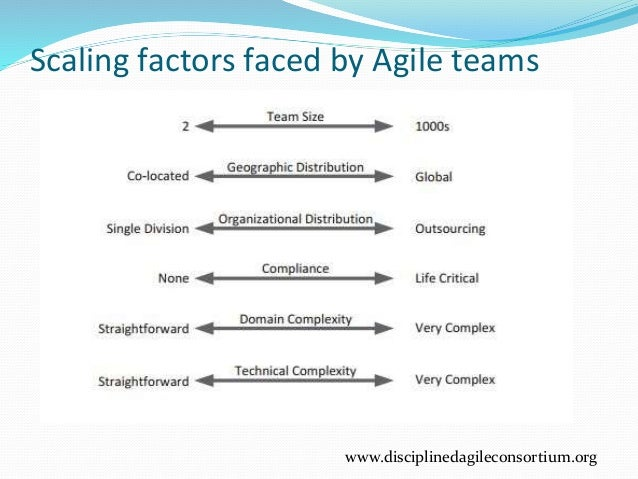 Scaling factors faced by Agile teams www.disciplinedagileconsortium.org