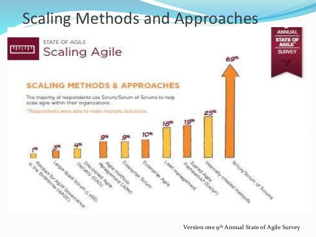 Scaling Methods and Approaches Version one 9th Annual State of Agile Survey
