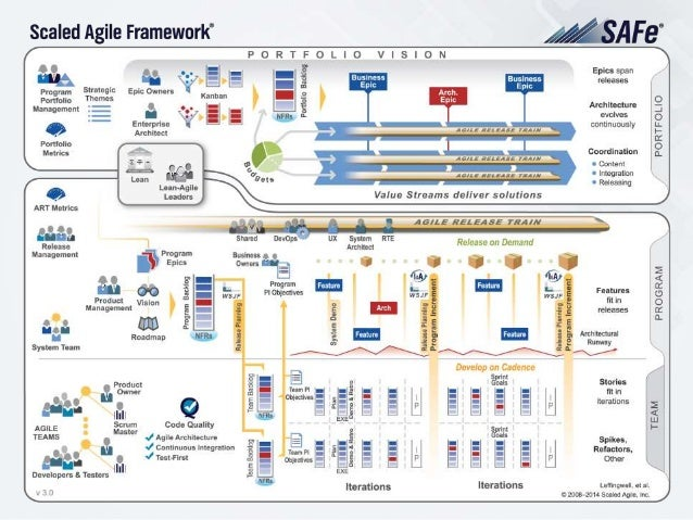 SAFe – Team Level ▸ Valuable, fully-tested software increments every two weeks ▸ Empowered, self-organizing, self-managing...