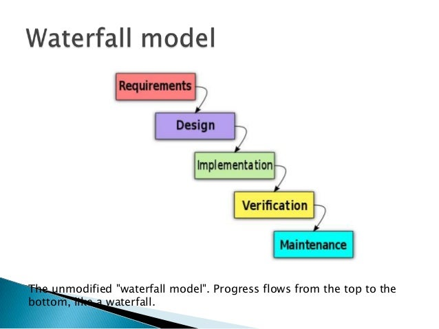 Introduction to scrumppt an introduction by mohan late 2 the unmodified waterfall ccuart Choice Image