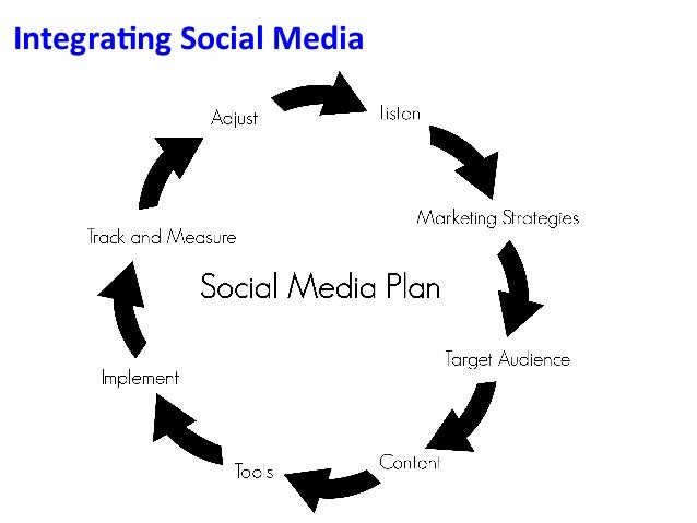 Introduction to Search Engine Optimization (SEO) Social