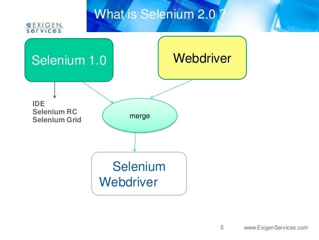 What is listeners in Selenium Webdriver
