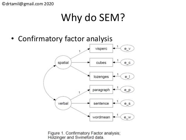 ©drtamil@gmail.com 2020 Why do SEM? • Confirmatory factor analysis