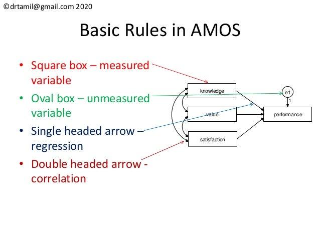 ©drtamil@gmail.com 2020 Basic Rules in AMOS • Square box – measured variable • Oval box – unmeasured variable • Single hea...
