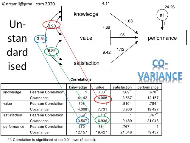 ©drtamil@gmail.com 2020 Un- stan dard ised 4.11 knowledge 7.68 value 9.42 satisfaction performance 3.98 6.89 3.54 1.03 .98...