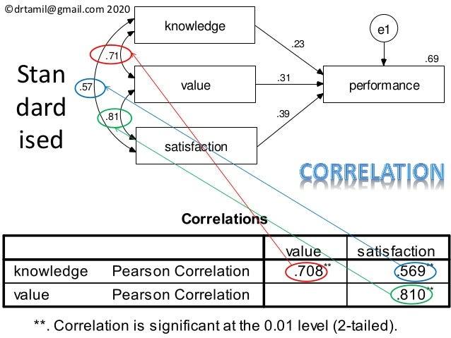 ©drtamil@gmail.com 2020 knowledge value satisfaction .69 performance .71 .81 .57 .23 .31 .39 e1 Stan dard ised