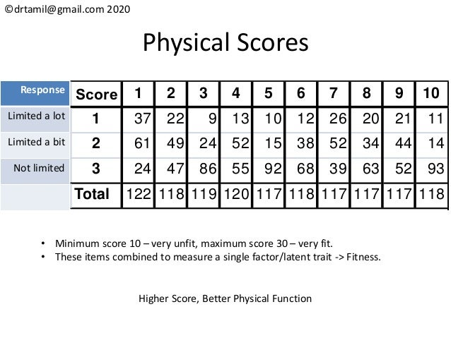 ©drtamil@gmail.com 2020 Physical Scores Score 1 2 3 4 5 6 7 8 9 10 1 37 22 9 13 10 12 26 20 21 11 2 61 49 24 52 15 38 52 3...