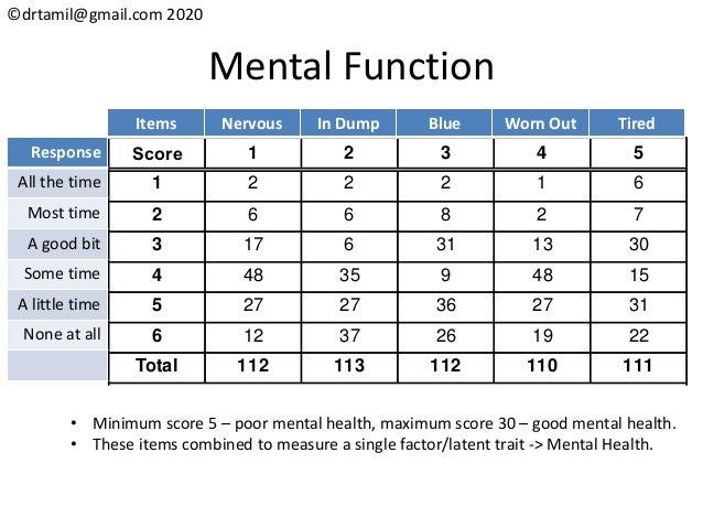 ©drtamil@gmail.com 2020 Mental Function Score 1 2 3 4 5 1 2 2 2 1 6 2 6 6 8 2 7 3 17 6 31 13 30 4 48 35 9 48 15 5 27 27 36...