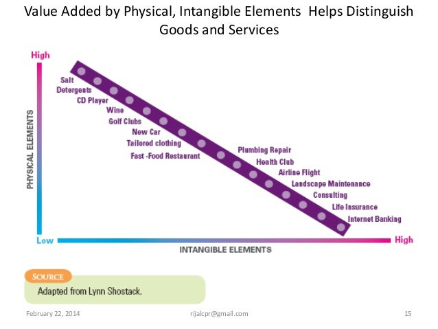 intangible elements