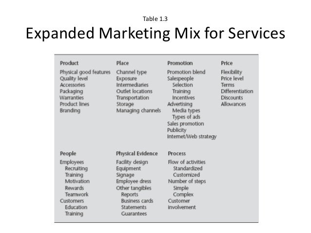 the standardized advertising approach Definition of product standardization: the process of setting generally uniform  characteristics for a particular good or service product  advertisement.