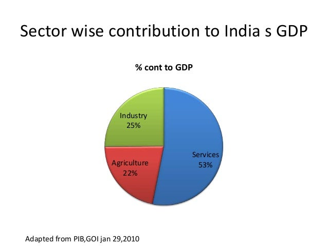 Sector-wise GDP of Indian states