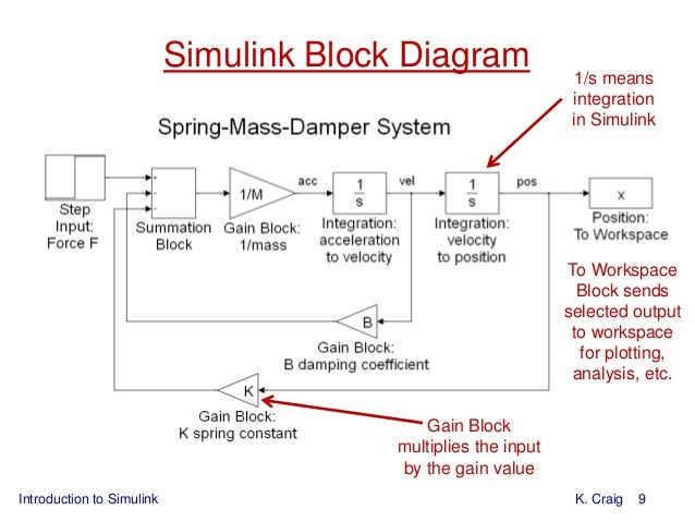 Introduction to simulink 1 assumptions mathematical model 9 introduction to simulink k craig 9 simulink block diagram ccuart Image collections