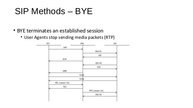 SIP Methods – CANCEL • CANCEL terminates a pending session. • INVITE sent but no final response (non-1xx) yet received. • ...