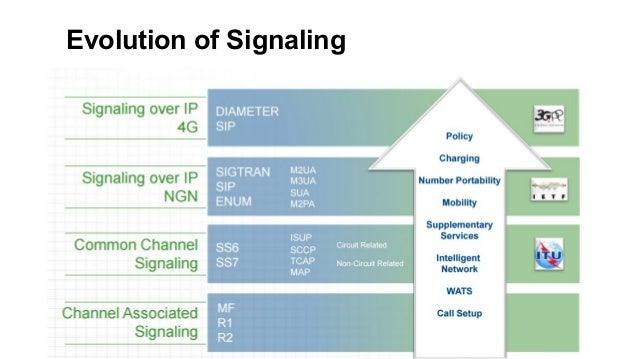 Evolution of Signaling