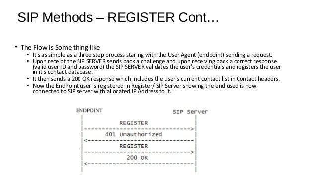SIP Methods – REGISTER Cont… SIP Registrar store the location of SIP endpoints.