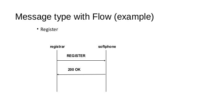 Message type with Flow (example) Session setup Client A Proxy A Proxy B Client B INVITE INVITE INVITE100 TRYING 100 TRYING...
