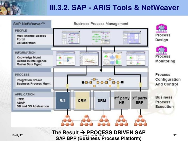 sap process orchestration the comprehensive guide