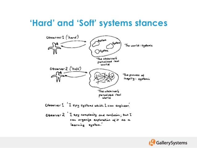 soft system methodology Soft systems methodology definition a blend of conventional data collection and analysis techniques together with creative thinking tools (eg cognitive mapping.