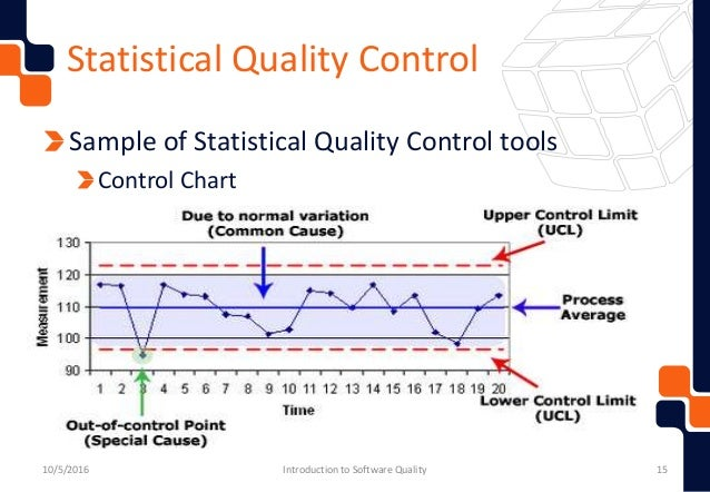 software quality challenges Software quality issues and challenges of internet of things abstract: internet of things (iot) is making its mark on various aspects of life determining the quality features for such devices vary according to the functionalities of the system non- functional quality factors play a vital role in evaluating such systems due to their.