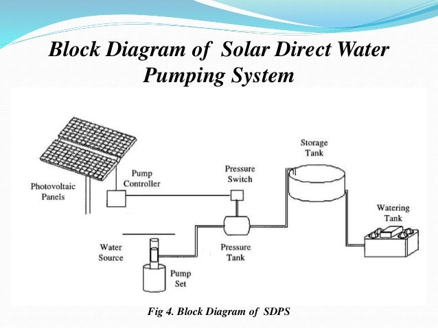introduction to solar water pumping rh slideshare net solar water pump wiring diagram Solar Wiring Diagrams for Homes