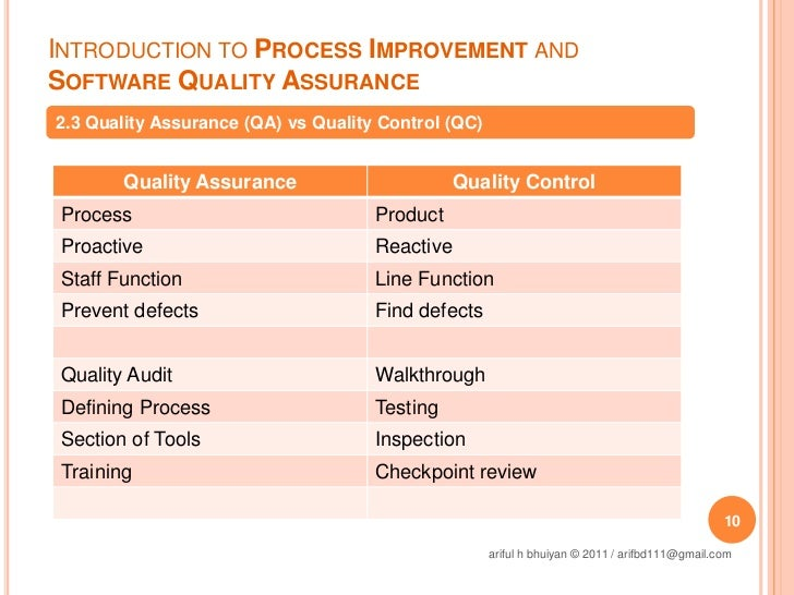 Introduction to Process Improvement & Software Quality Assurance