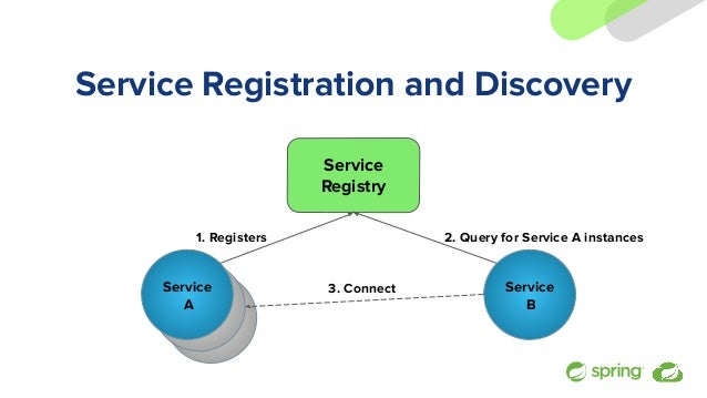 Service A Service A Service Registration and Discovery Service A Service Registry Service B 1. Registers 2. Query for Serv...