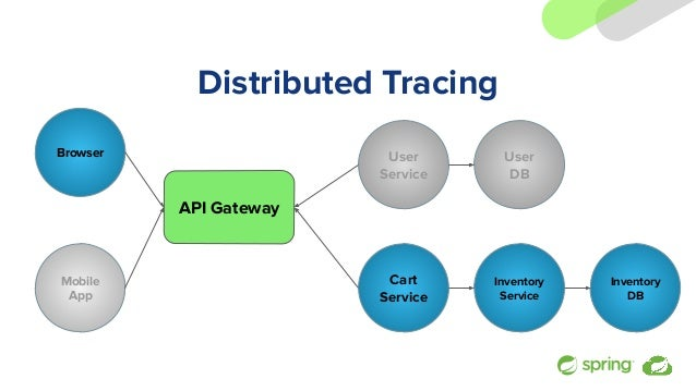 Distributed Tracing Browser API Gateway User Service Mobile App Cart Service Inventory Service Inventory DB User DB