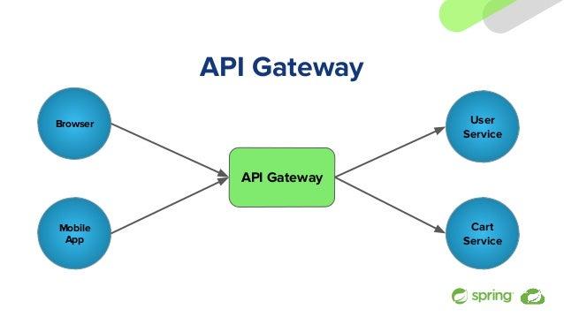 API Gateway Browser API Gateway User Service Mobile App Cart Service