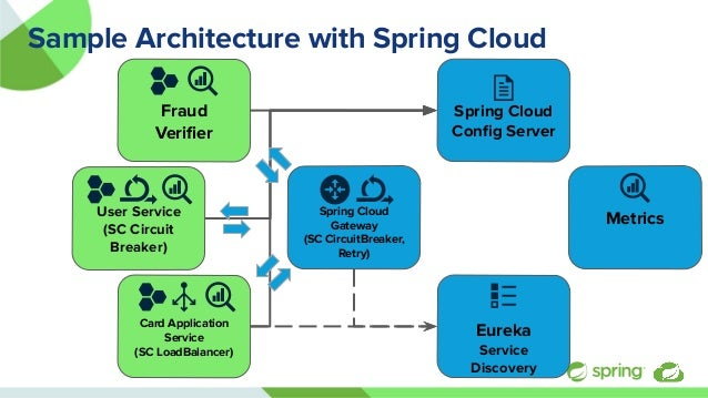 User Service (SC Circuit Breaker) Sample Architecture with Spring Cloud Spring Cloud Gateway (SC CircuitBreaker, Retry) Me...