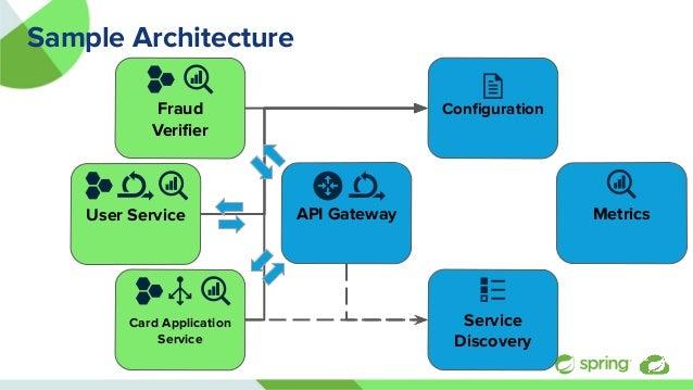User Service Sample Architecture API Gateway Metrics Service Discovery Fraud Verifier Configuration Card Application Service